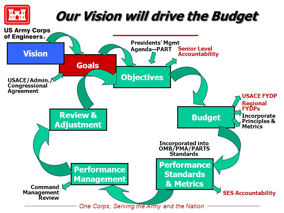 One Corps, Serving the Army and the Nation Our Vision will drive the Budget Objectives Budget Performance Standards & Metrics Performance Management R