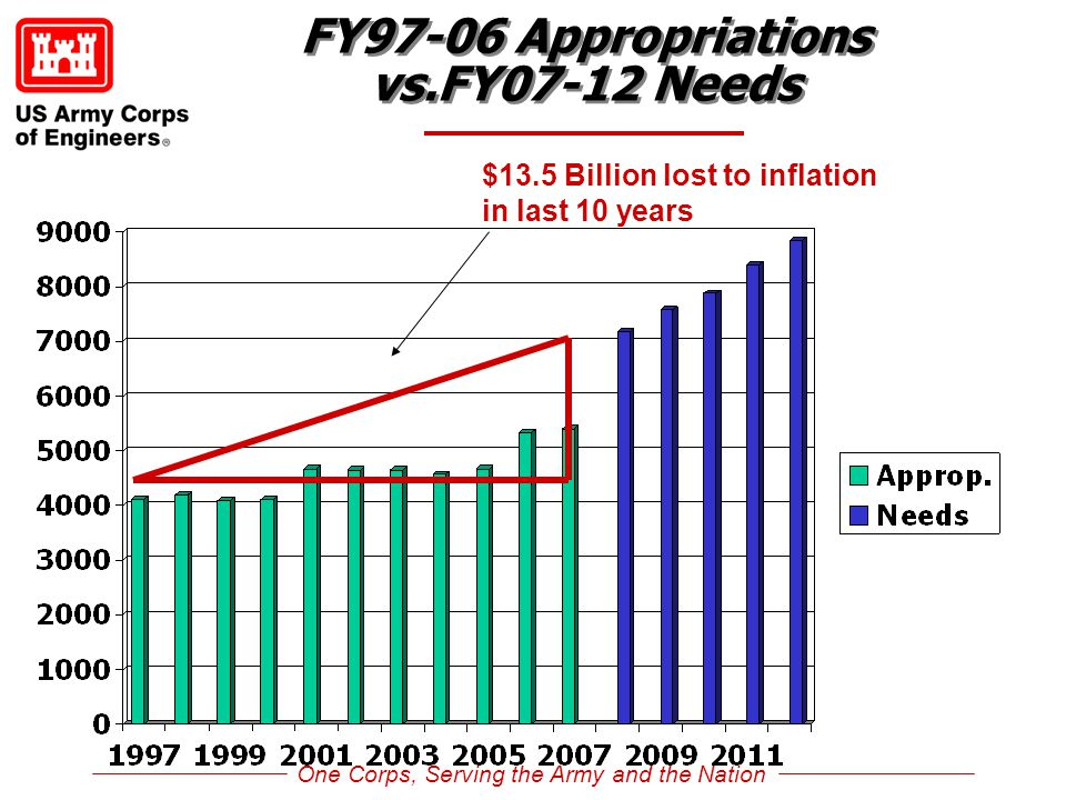 One Corps, Serving the Army and the Nation FY97-06 Appropriations vs.FY07-12 Needs $13.5 Billion lost to inflation in last 10 years