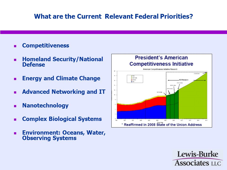 What are the Current Relevant Federal Priorities.