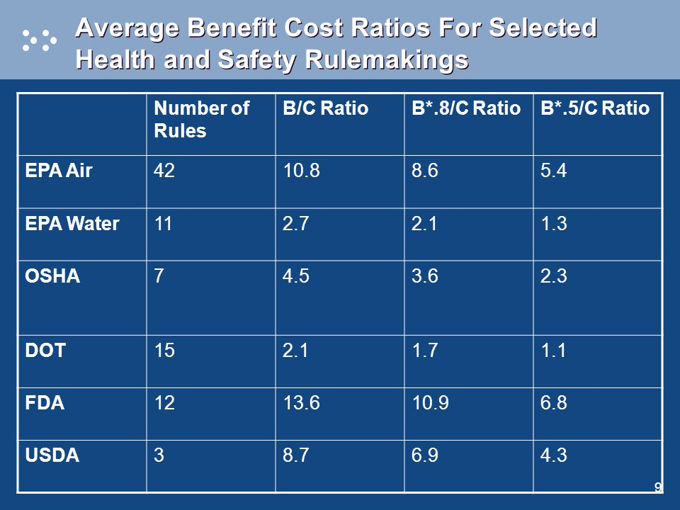 9 Average Benefit Cost Ratios For Selected Health and Safety Rulemakings Number of Rules B/C RatioB*.8/C RatioB*.5/C Ratio EPA Air4210.88.65.4 EPA Water112.72.11.3 OSHA74.53.62.3 DOT152.11.71.1 FDA1213.610.96.8 USDA38.76.94.3