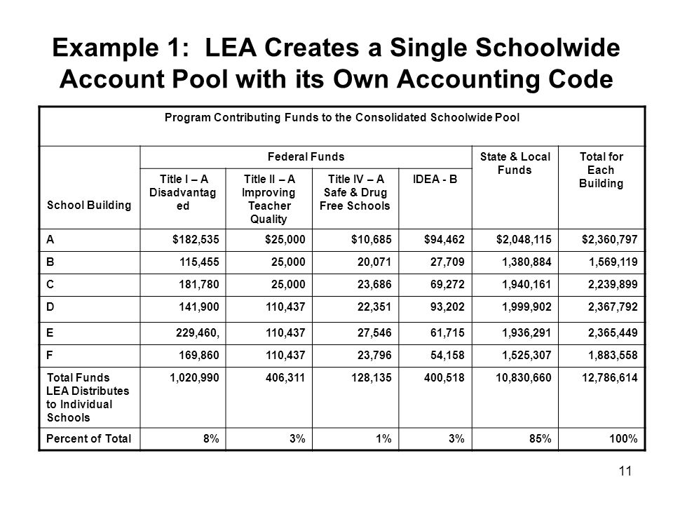 11 Example 1: LEA Creates a Single Schoolwide Account Pool with its Own Accounting Code Program Contributing Funds to the Consolidated Schoolwide Pool School Building Federal FundsState & Local Funds Total for Each Building Title I – A Disadvantag ed Title II – A Improving Teacher Quality Title IV – A Safe & Drug Free Schools IDEA - B A$182,535$25,000$10,685$94,462$2,048,115$2,360,797 B115,45525,00020,07127,7091,380,8841,569,119 C181,78025,00023,68669,2721,940,1612,239,899 D141,900110,43722,35193,2021,999,9022,367,792 E229,460,110,43727,54661,7151,936,2912,365,449 F169,860110,43723,79654,1581,525,3071,883,558 Total Funds LEA Distributes to Individual Schools 1,020,990406,311128,135400,51810,830,66012,786,614 Percent of Total8%3%1%3%85%100%
