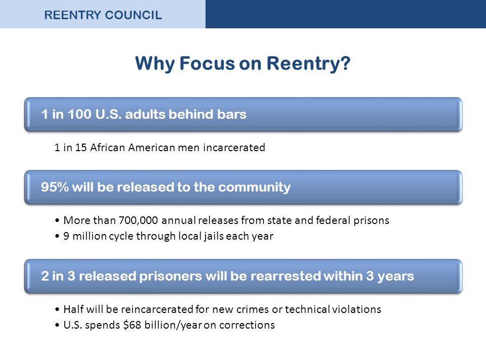 REENTRY COUNCIL Why Focus on Reentry.1 in 100 U.S.