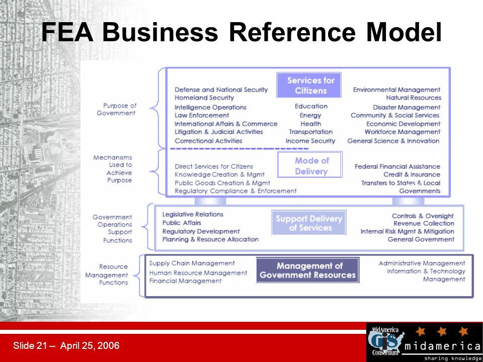 Slide 21 -- April 25, 2006 FEA Business Reference Model