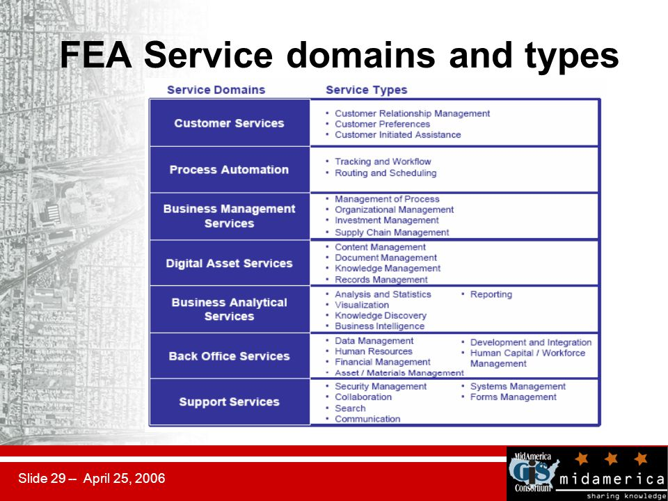 Slide 29 -- April 25, 2006 FEA Service domains and types