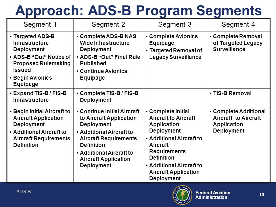 ADS-B 13 Federal Aviation Administration Approach: ADS-B Program Segments Segment 1Segment 2Segment 3Segment 4 Targeted ADS-B Infrastructure Deployment ADS-B Out Notice of Proposed Rulemaking Issued Begin Avionics Equipage Complete ADS-B NAS Wide Infrastructure Deployment ADS-B Out Final Rule Published Continue Avionics Equipage Complete Avionics Equipage Targeted Removal of Legacy Surveillance Complete Removal of Targeted Legacy Surveillance Expand TIS-B / FIS-B Infrastructure Complete TIS-B / FIS-B Deployment TIS-B Removal Begin Initial Aircraft to Aircraft Application Deployment Additional Aircraft to Aircraft Requirements Definition Continue Initial Aircraft to Aircraft Application Deployment Additional Aircraft to Aircraft Requirements Definition Additional Aircraft to Aircraft Application Deployment Complete Initial Aircraft to Aircraft Application Deployment Additional Aircraft to Aircraft Requirements Definition Additional Aircraft to Aircraft Application Deployment Complete Additional Aircraft to Aircraft Application Deployment