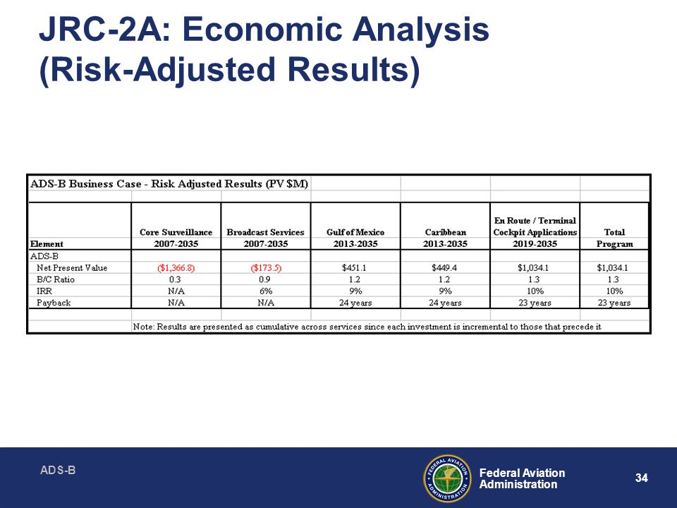 ADS-B 34 Federal Aviation Administration JRC-2A: Economic Analysis (Risk-Adjusted Results)