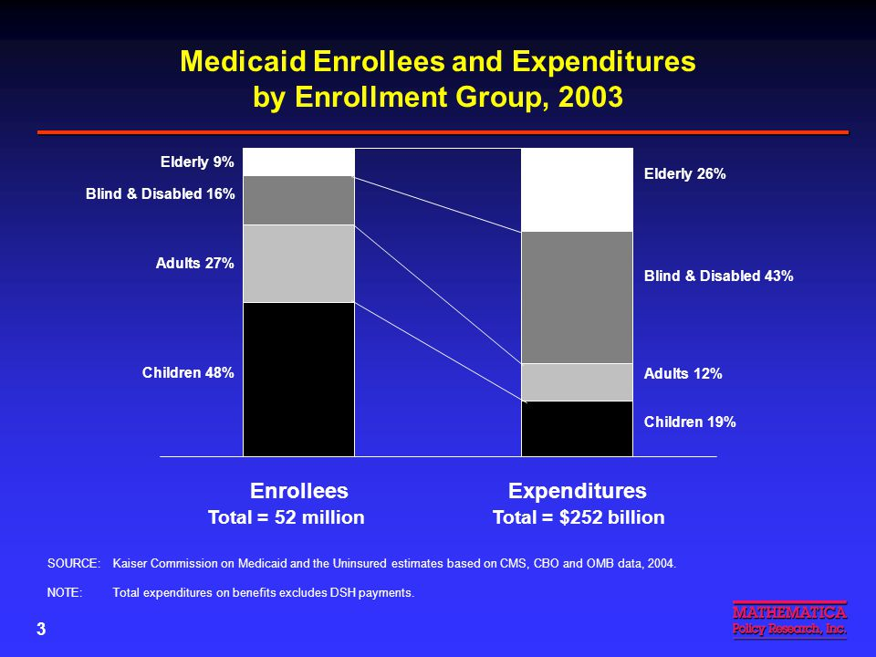 3 EnrolleesExpenditures Total = 52 millionTotal = $252 billion Elderly 9% Elderly 26% Blind & Disabled 16% Blind & Disabled 43% Adults 27% Adults 12% Children 48% Children 19% SOURCE: Kaiser Commission on Medicaid and the Uninsured estimates based on CMS, CBO and OMB data, 2004.