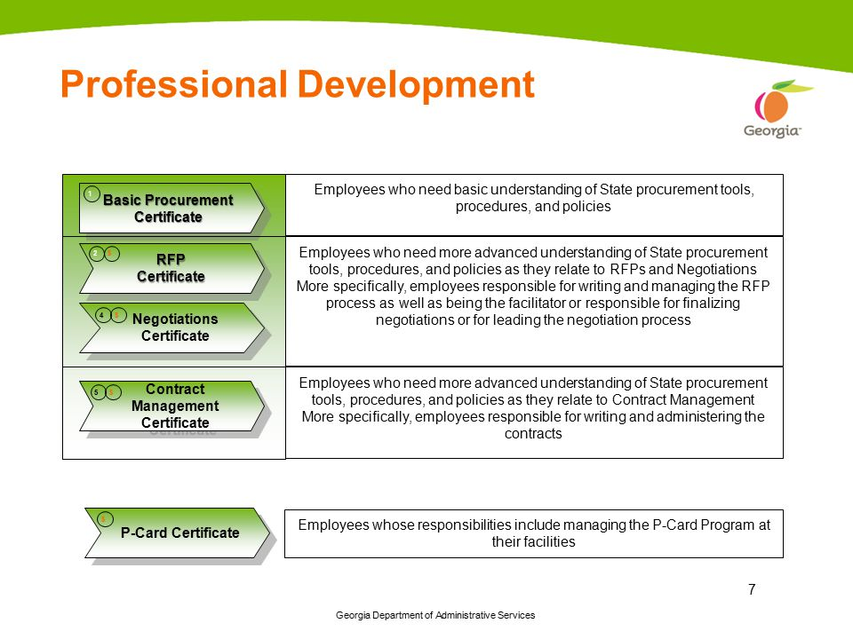 Georgia Department of Administrative Services 7 P-Card Certificate Basic Procurement Certificate 1 Negotiations Certificate Contract Management Certif