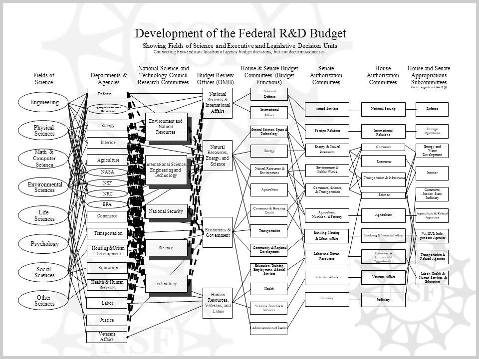 Defense Energy Agriculture Transportation Education Justice Housing &Urban Development EPA NRC NSF Veterans Affairs Labor NASA Departments & Agencies
