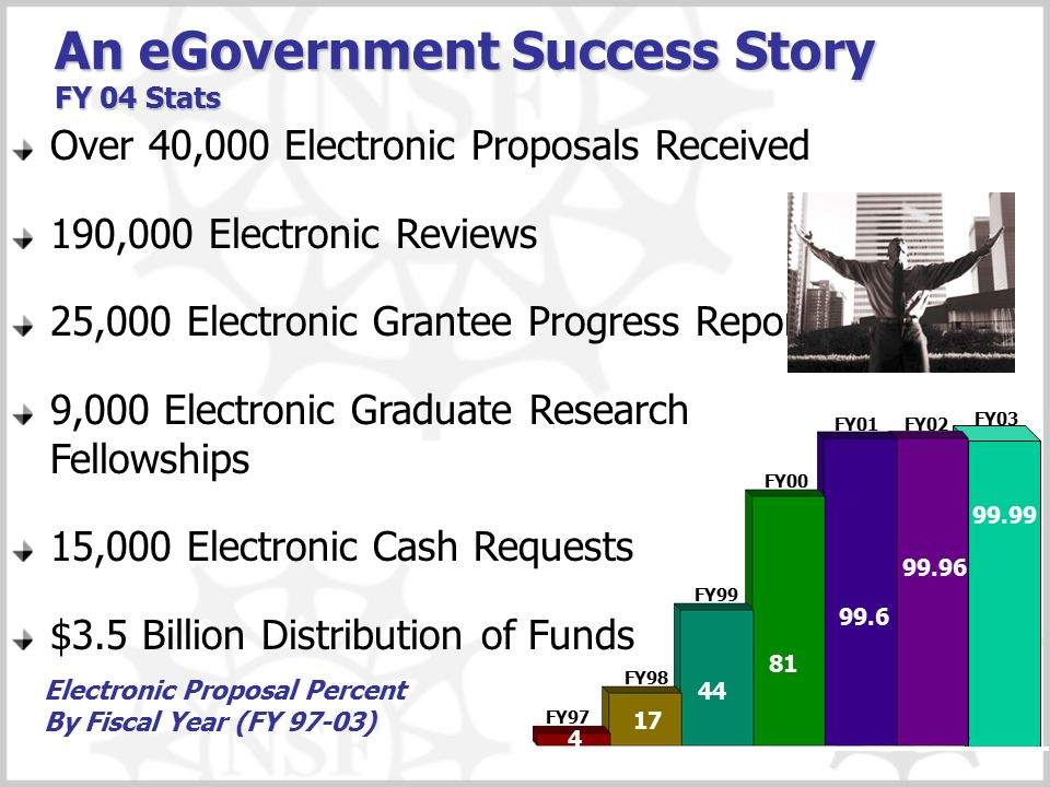 An eGovernment Success Story FY 04 Stats Over 40,000 Electronic Proposals Received 190,000 Electronic Reviews 25,000 Electronic Grantee Progress Repor