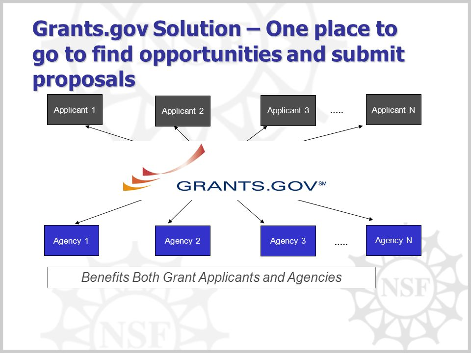 Grants.gov Solution – One place to go to find opportunities and submit proposals.…. Benefits Both Grant Applicants and Agencies Applicant 2 Applicant