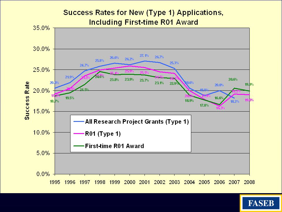SUCCESS RATES FOR NEW (TYPE 1) APPS, FIRST R01