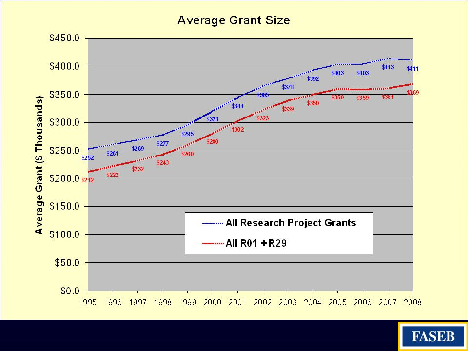 AVERAGE GRANT SIZE