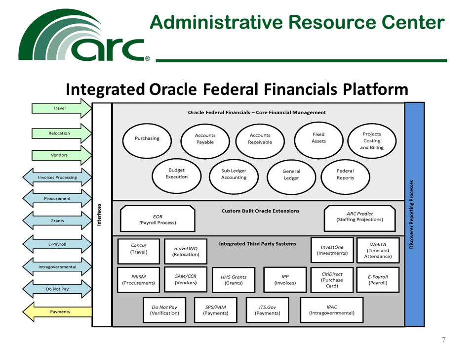 7 Integrated Oracle Federal Financials Platform