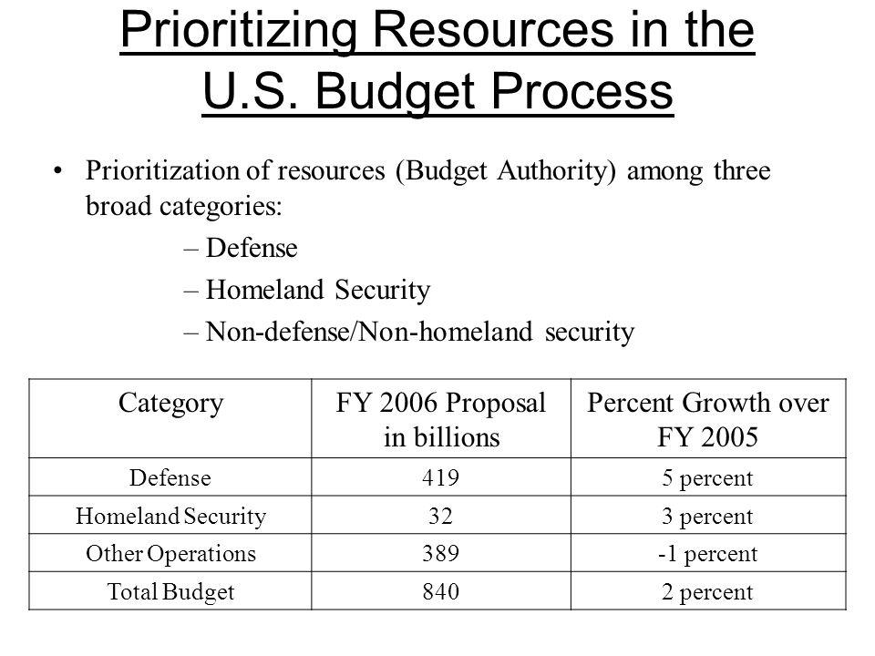 Prioritizing Resources in the U.S.