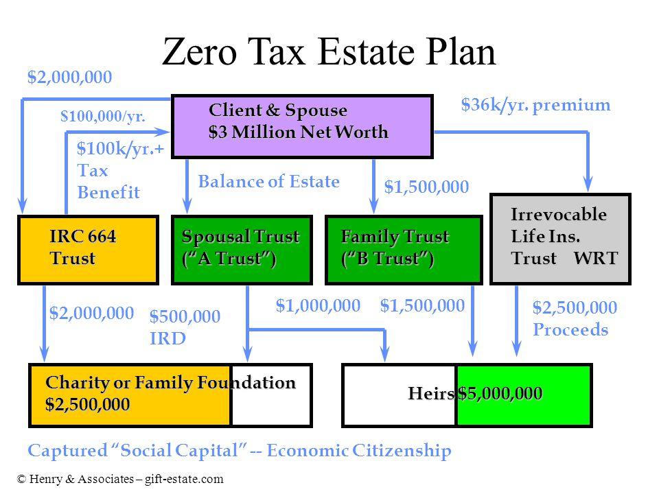 © Henry & Associates – gift-estate.com Zero Tax Estate Plan Client & Spouse $3 Million Net Worth Spousal Trust ( A Trust ) Family Trust ( B Trust ) $1,500,000 Balance of Estate Irrevocable Life Ins.