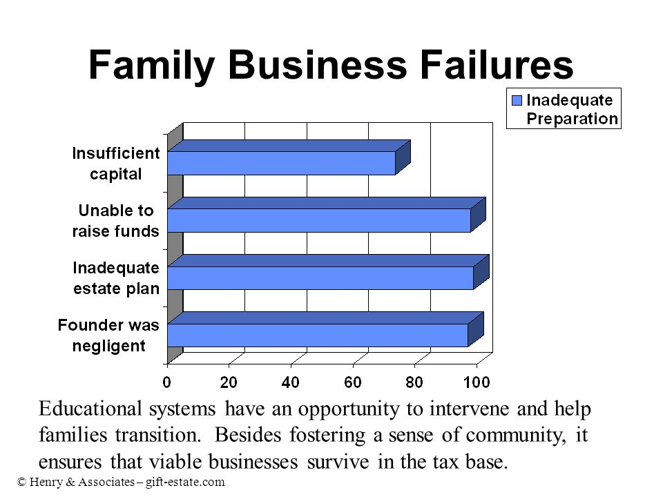 © Henry & Associates – gift-estate.com Family Business Failures Educational systems have an opportunity to intervene and help families transition.