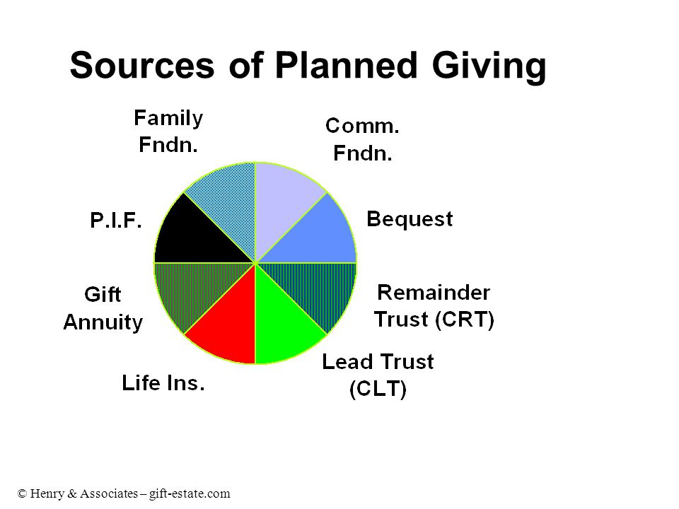 © Henry & Associates – gift-estate.com Sources of Planned Giving