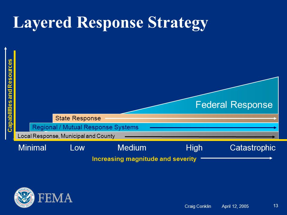 Craig Conklin April 12, 2005 13 Capabilities and Resources Federal Response Regional / Mutual Response Systems State Response Increasing magnitude and severity Local Response, Municipal and County Layered Response Strategy Minimal Low Medium High Catastrophic