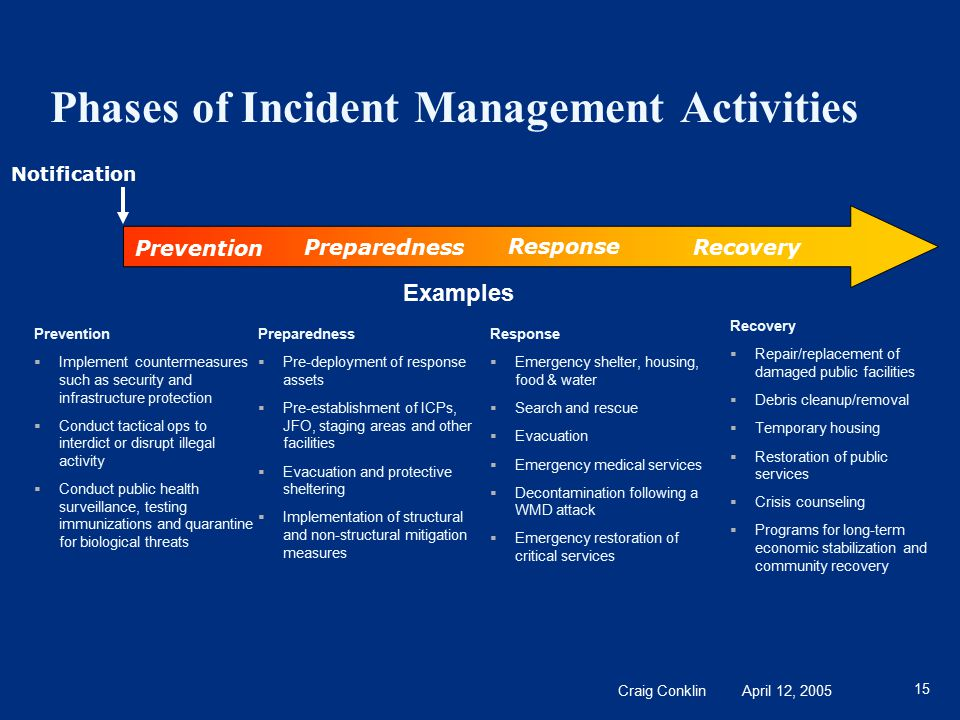 Craig Conklin April 12, 2005 15 Phases of Incident Management Activities Preparedness  Pre-deployment of response assets  Pre-establishment of ICPs,