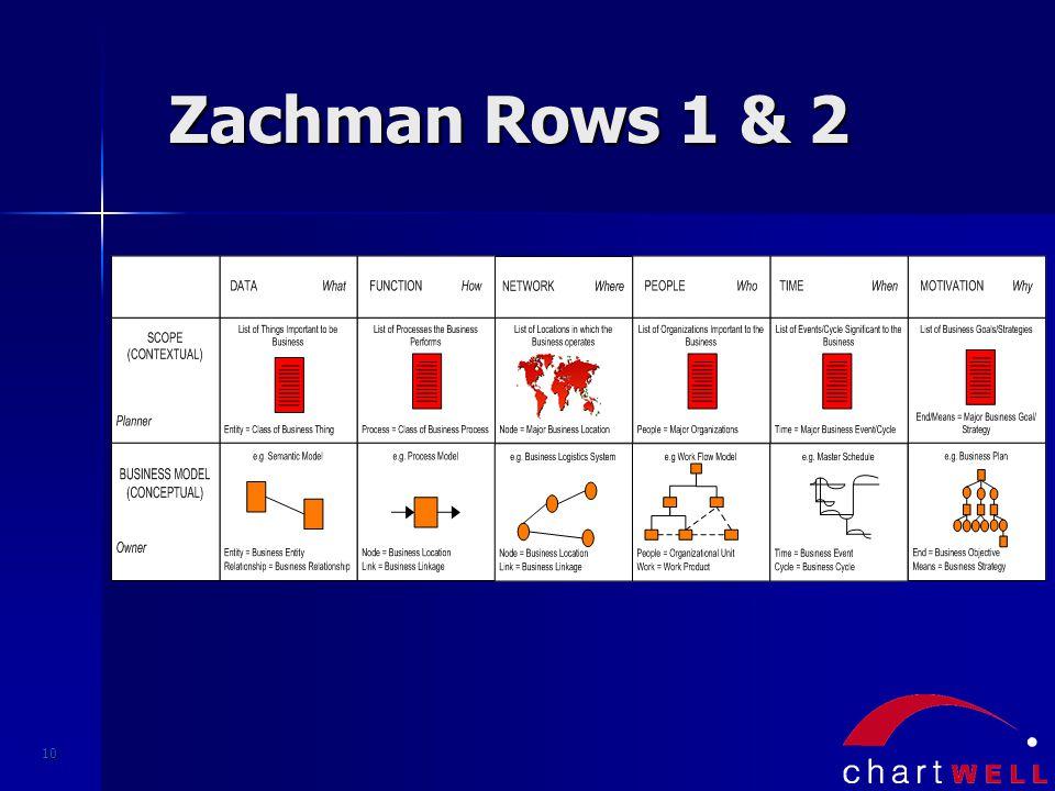10 Zachman Rows 1 & 2