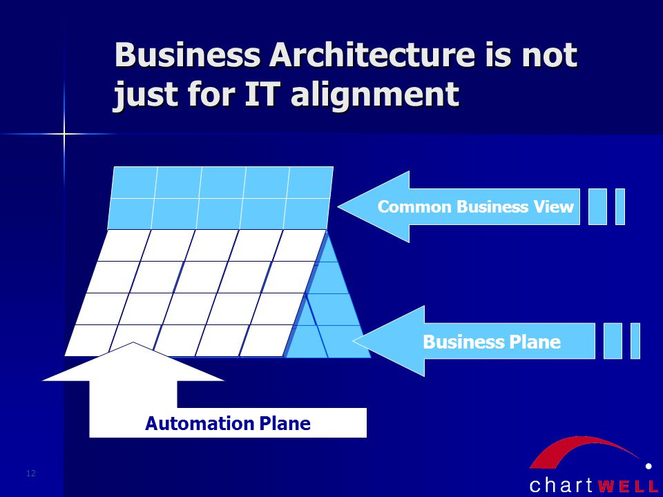 12 Business Architecture is not just for IT alignment Common Business View Automation Plane Business Plane