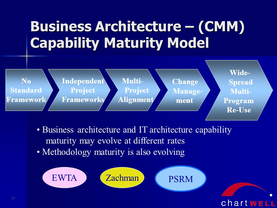 14 Business Architecture – (CMM) Capability Maturity Model No Standard Framework Independent Project Frameworks Multi- Project Alignment Change Manage- ment Wide- Spread Multi- Program Re-Use Business architecture and IT architecture capability maturity may evolve at different rates Methodology maturity is also evolving PSRM EWTAZachman