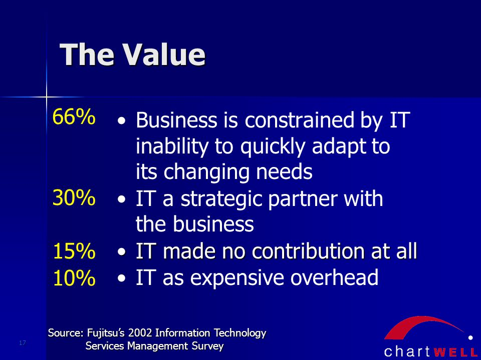 17 The Value Business is constrained by IT inability to quickly adapt to its changing needs IT a strategic partner with the business IT made no contribution at allIT made no contribution at all IT as expensive overhead 66% 30% 15% 10% Source: Fujitsu's 2002 Information Technology Services Management Survey