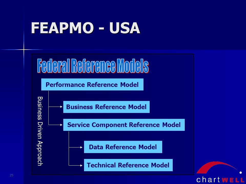25 FEAPMO - USA Performance Reference Model Business Reference Model Service Component Reference Model Data Reference Model Technical Reference Model Business Driven Approach