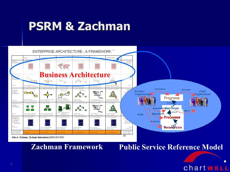8 Business Architecture Zachman Framework Public Service Reference Model PSRM & Zachman