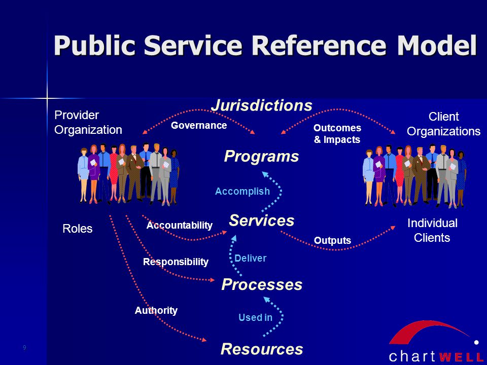 9 Provider Organization Authority Accountability Roles Responsibility Governance Client Organizations Individual Clients Outputs Outcomes & Impacts Public Service Reference Model Used in Deliver Accomplish Jurisdictions Programs Services Processes Resources