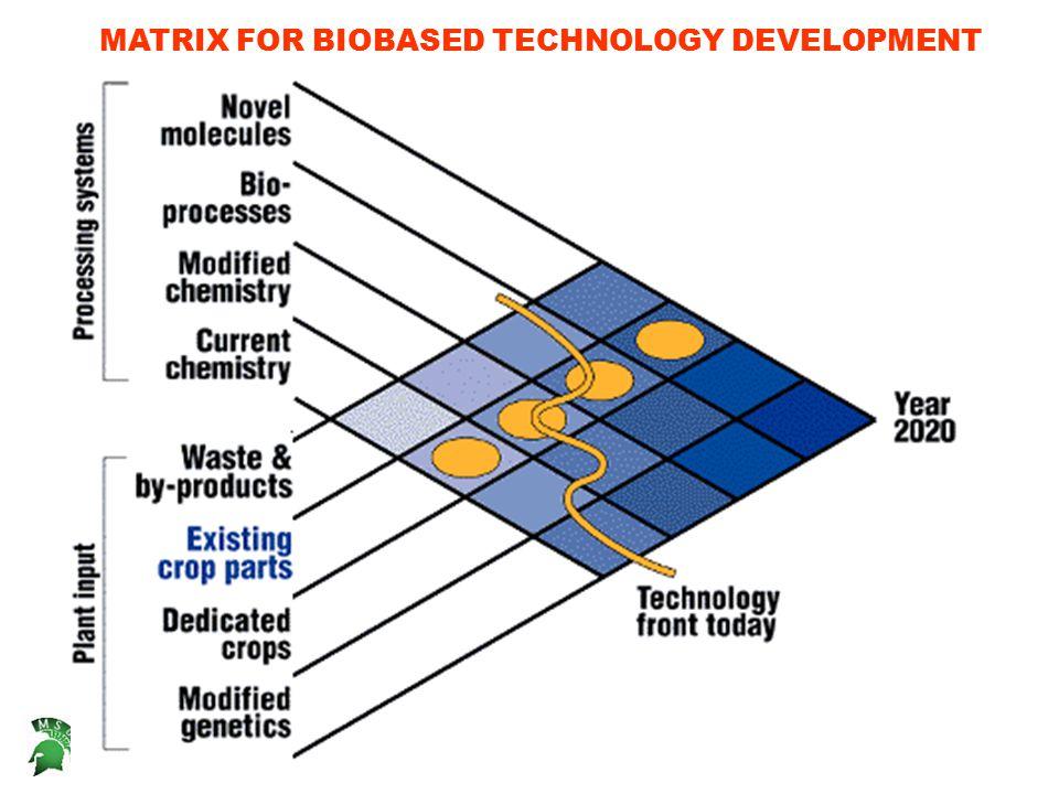 Narayan MATRIX FOR BIOBASED TECHNOLOGY DEVELOPMENT