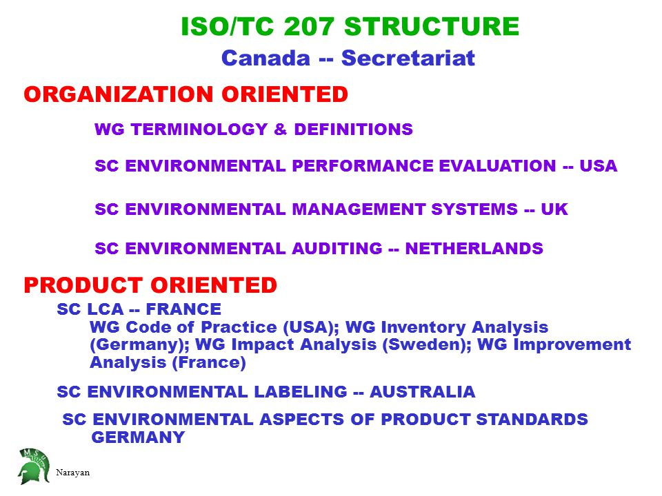 Narayan ISO/TC 207 STRUCTURE Canada -- Secretariat WG TERMINOLOGY & DEFINITIONS SC ENVIRONMENTAL PERFORMANCE EVALUATION -- USA SC ENVIRONMENTAL MANAGEMENT SYSTEMS -- UK SC ENVIRONMENTAL AUDITING -- NETHERLANDS SC LCA -- FRANCE WG Code of Practice (USA); WG Inventory Analysis (Germany); WG Impact Analysis (Sweden); WG Improvement Analysis (France) SC ENVIRONMENTAL LABELING -- AUSTRALIA SC ENVIRONMENTAL ASPECTS OF PRODUCT STANDARDS GERMANY ORGANIZATION ORIENTED PRODUCT ORIENTED