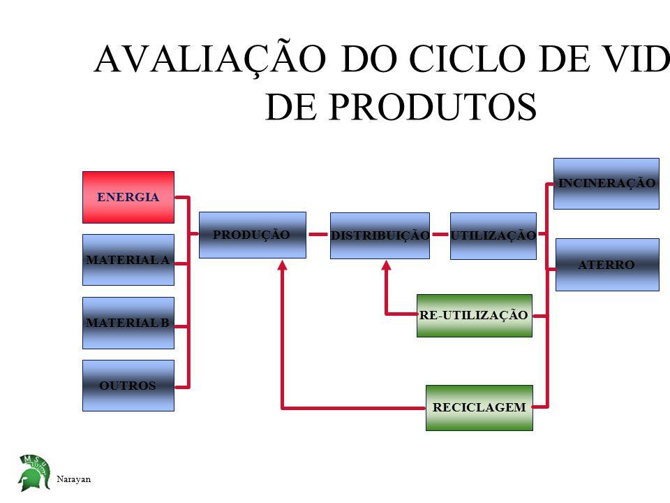 Narayan AVALIAÇÃO DO CICLO DE VIDA DE PRODUTOS PRODUÇÃO RECICLAGEM DISTRIBUIÇÃO UTILIZAÇÃO RE-UTILIZAÇÃO INCINERAÇÃO ATERRO MATERIAL A OUTROS MATERIAL B ENERGIA
