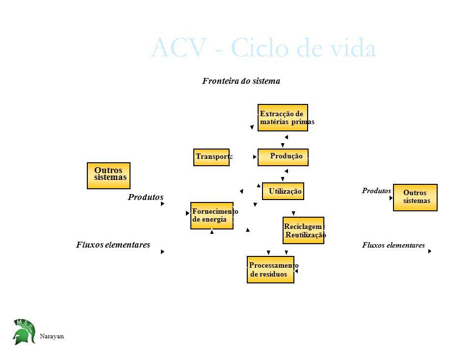 Narayan ACV - Ciclo de vida Extracção de matérias primas Produção Utilização Reciclagem / Reutilização Processamento de resíduos Fornecimento de energia Transporte Fronteira do sistema Outros sistemas Produtos Fluxos elementares Produtos Outros sistemas