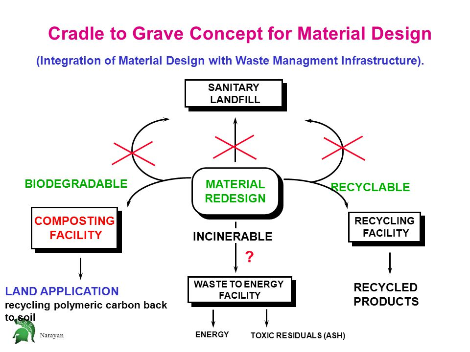 Narayan Cradle to Grave Concept for Material Design (Integration of Material Design with Waste Managment Infrastructure).