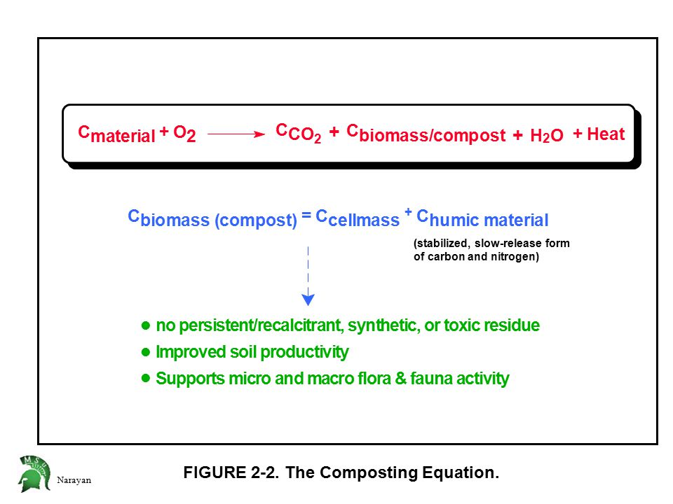 Narayan FIGURE 2-2. The Composting Equation. C biomass (compost) = C cellmass + C humic material 2 + HO C biomass/compost + C CO 2 C material + O 2 +