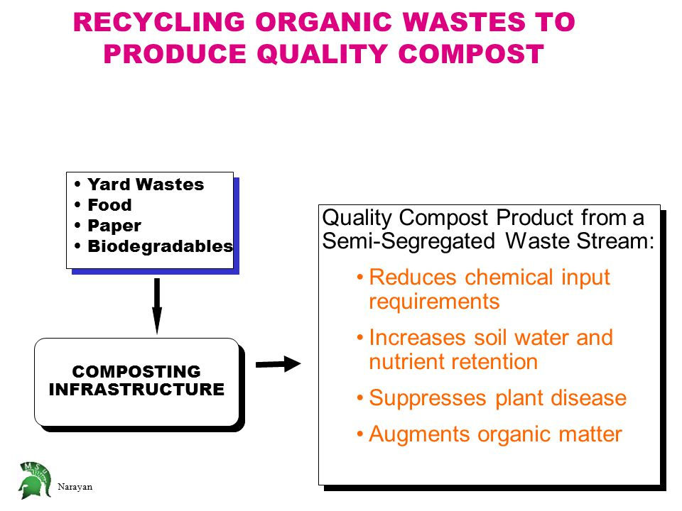 RECYCLING ORGANIC WASTES TO PRODUCE QUALITY COMPOST Yard Wastes Food Paper Biodegradables Yard Wastes Food Paper Biodegradables Quality Compost Product from a Semi-Segregated Waste Stream: Reduces chemical input requirements Increases soil water and nutrient retention Suppresses plant disease Augments organic matter Quality Compost Product from a Semi-Segregated Waste Stream: Reduces chemical input requirements Increases soil water and nutrient retention Suppresses plant disease Augments organic matter COMPOSTING INFRASTRUCTURE COMPOSTING INFRASTRUCTURE