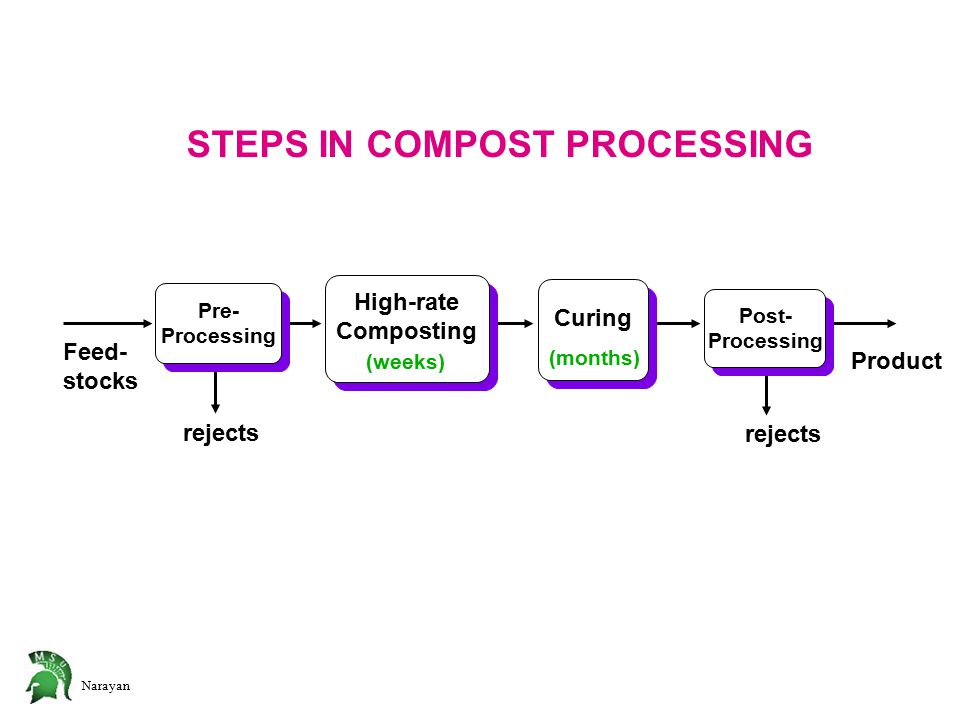 Narayan Feed- stocks High-rate Composting High-rate Composting Curing Product rejects (weeks) (months) Pre- Processing Pre- Processing Post- Processing Post- Processing STEPS IN COMPOST PROCESSING