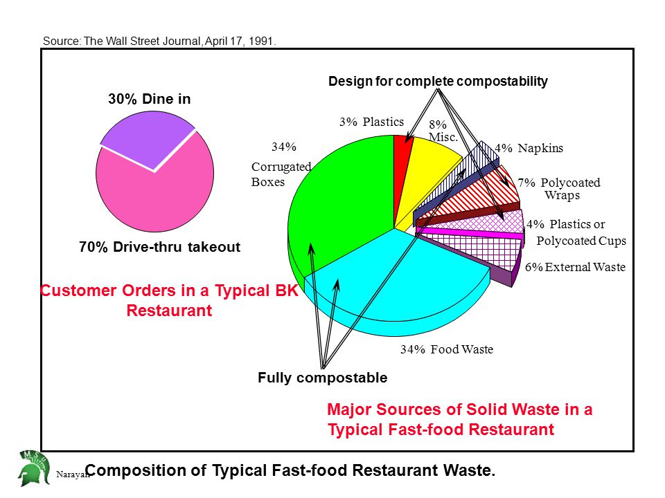 Narayan Wraps Composition of Typical Fast-food Restaurant Waste.