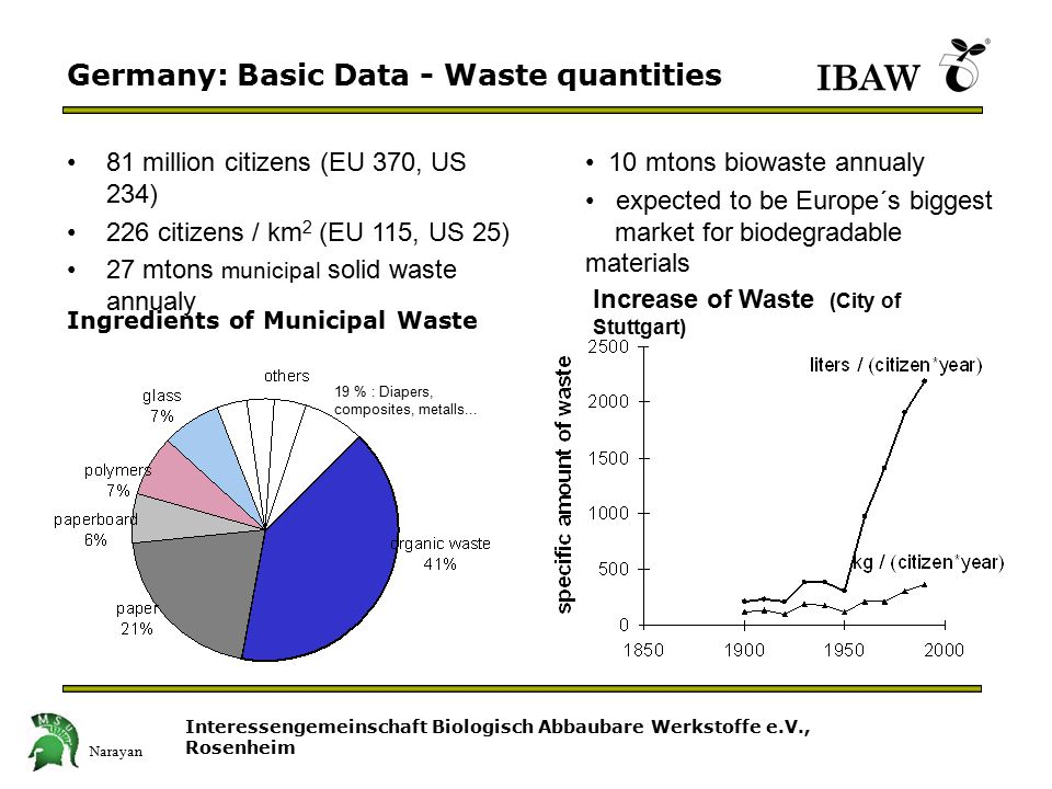 Interessengemeinschaft Biologisch Abbaubare Werkstoffe e.V., Rosenheim IBAW Germany: Basic Data - Waste quantities 81 million citizens (EU 370, US 234) 226 citizens / km 2 (EU 115, US 25) 27 mtons municipal solid waste annualy 10 mtons biowaste annualy expected to be Europe´s biggest market for biodegradable materials Increase of Waste (City of Stuttgart) 19 % : Diapers, composites, metalls...