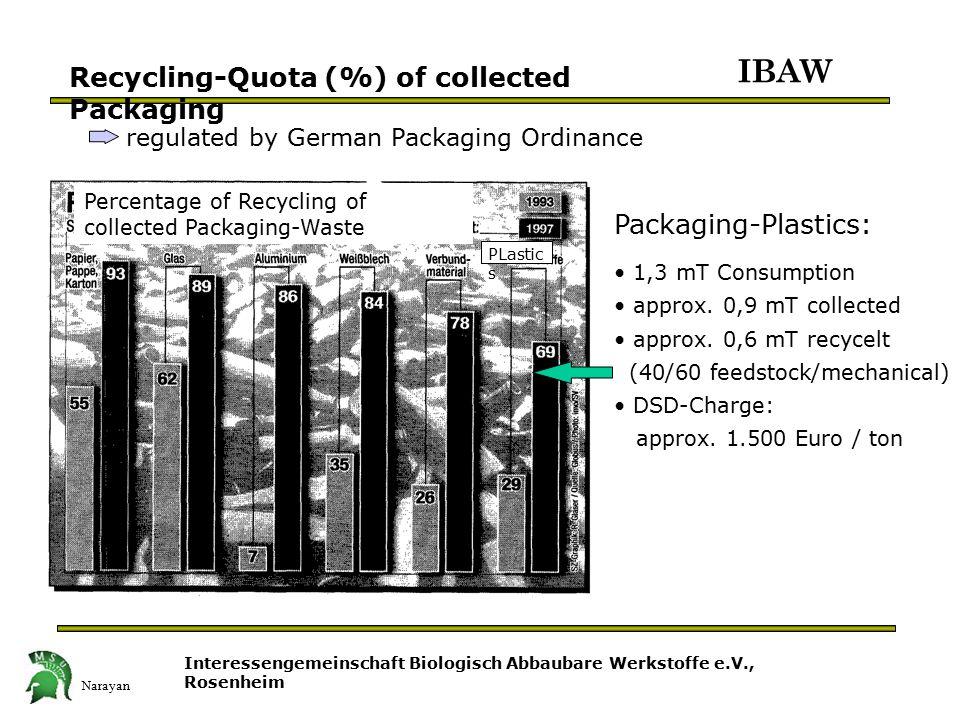 Narayan Interessengemeinschaft Biologisch Abbaubare Werkstoffe e.V., Rosenheim IBAW Recycling-Quota (%) of collected Packaging Packaging-Plastics: 1,3 mT Consumption approx.