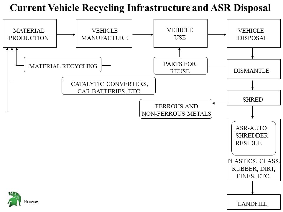 Narayan MATERIAL PRODUCTION DISMANTLE PLASTICS, GLASS, RUBBER, DIRT, FINES, ETC. VEHICLE MANUFACTURE VEHICLE USE VEHICLE DISPOSAL SHRED ASR-AUTO SHRED
