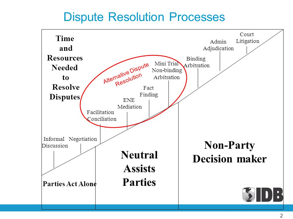Alternative Dispute Resolution Time and Resources Needed to Resolve Disputes Informal Discussion Negotiation Facilitation Conciliation ENE Mediation Fact Finding Mini Trial Non-binding Arbitration Binding Arbitration Admin Adjudication Court Litigation Parties Act Alone Neutral Assists Parties Non-Party Decision maker Dispute Resolution Processes 2