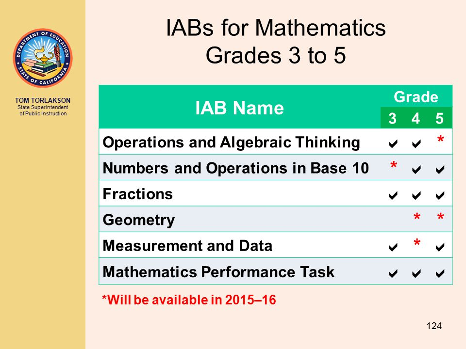 TOM TORLAKSON State Superintendent of Public Instruction IABs for Mathematics Grades 3 to 5 124 IAB Name Grade 345 Operations and Algebraic Thinking 