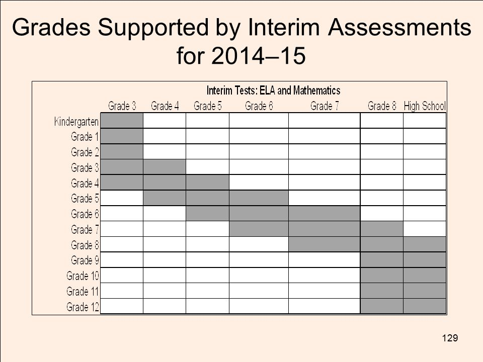 TOM TORLAKSON State Superintendent of Public Instruction Grades Supported by Interim Assessments for 2014–15 129