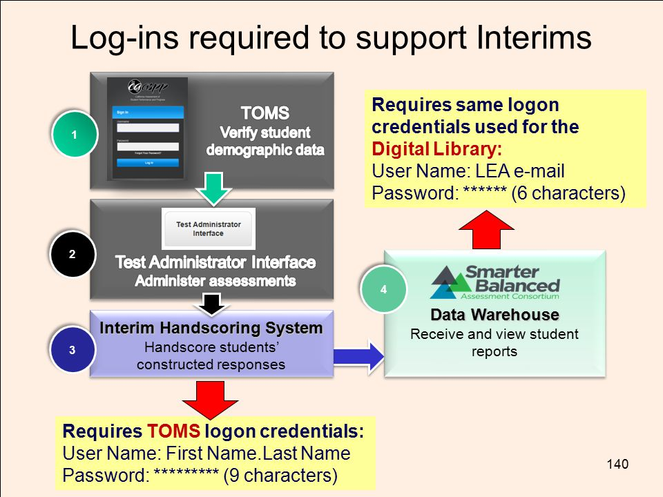 TOM TORLAKSON State Superintendent of Public Instruction Log-ins required to support Interims Requires TOMS logon credentials: User Name: First Name.L