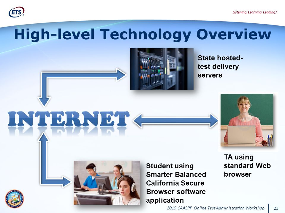 2015 CAASPP Online Test Administration Workshop 23 High-level Technology Overview State hosted- test delivery servers TA using standard Web browser St