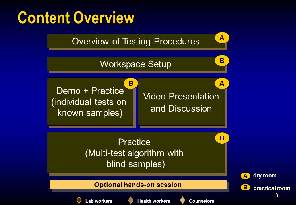 Lab workersHealth workersCounselors 3 Content Overview Overview of Testing Procedures Workspace Setup Practice (Multi-test algorithm with blind samples) Practice (Multi-test algorithm with blind samples) Demo + Practice (individual tests on known samples) Demo + Practice (individual tests on known samples) Video Presentation and Discussion Video Presentation and Discussion A B AB B dry room practical room A B Optional hands-on session