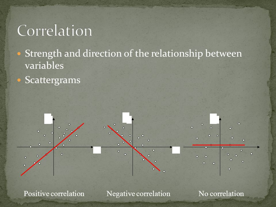 Strength and direction of the relationship between variables Scattergrams Y X YY X Y YY Positive correlationNegative correlationNo correlation